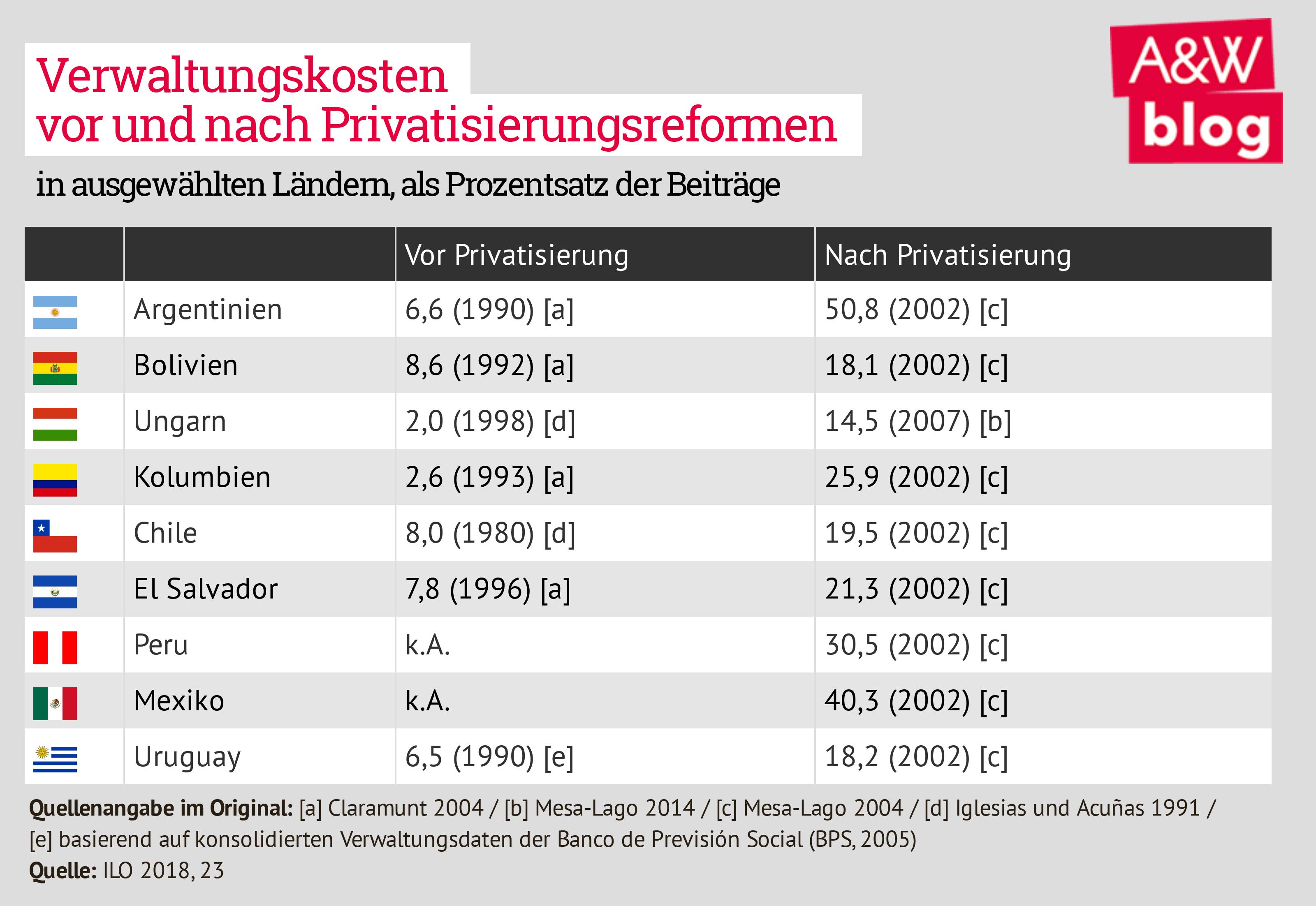 Verwaltungskosten vor und nach Pensionsprivatisierung