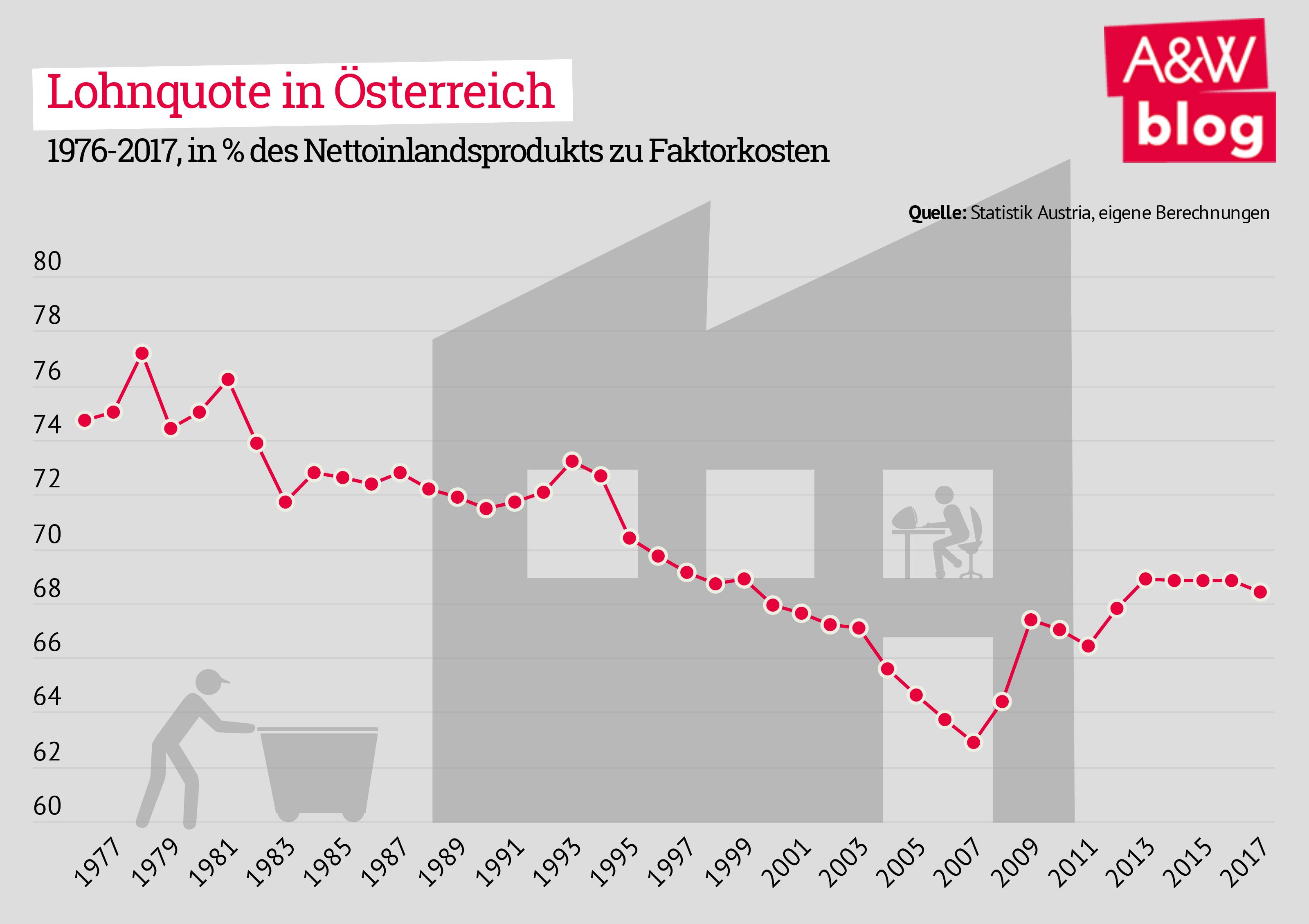 Lohnquote in Österreich
