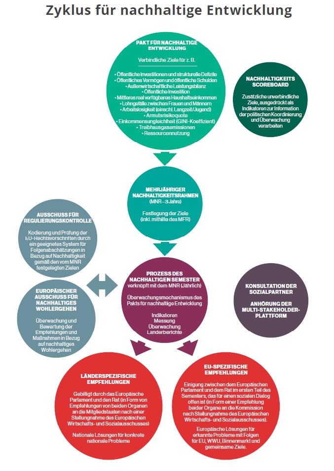 Zyklus für nachhaltige Entwicklung