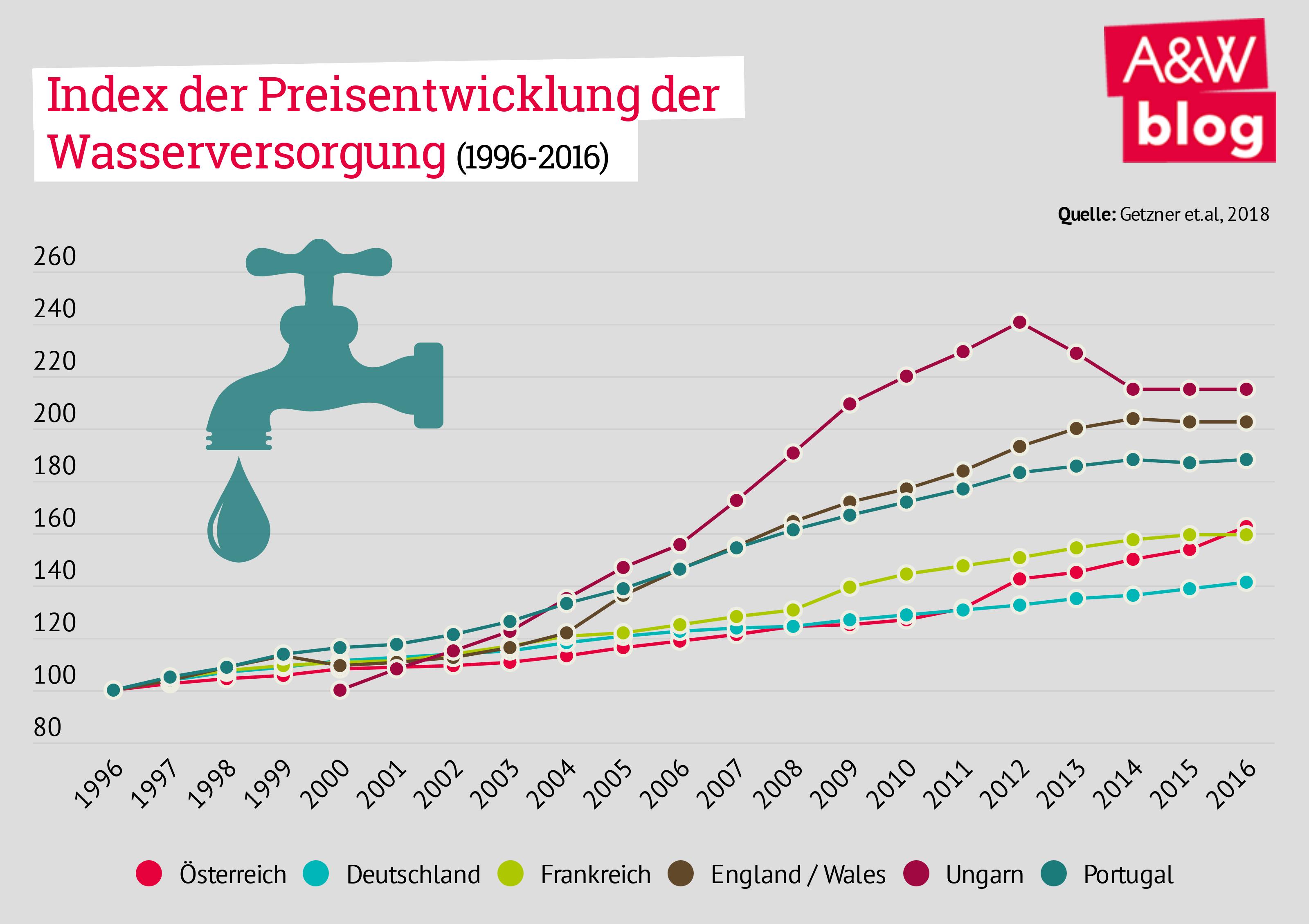 Preisentwicklung der Wasserversorgung