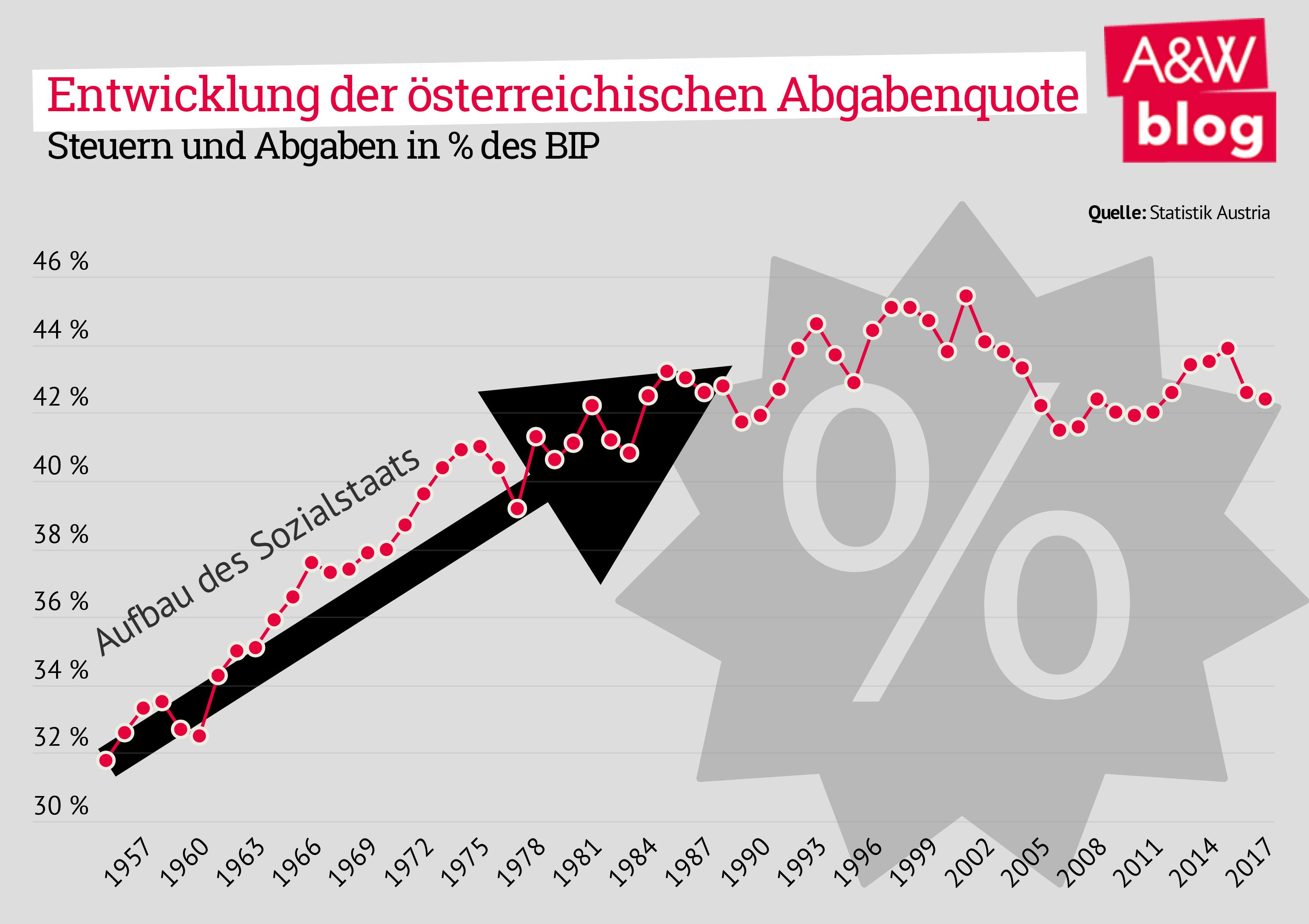 Entwicklung der österreichischen Abgabenquote