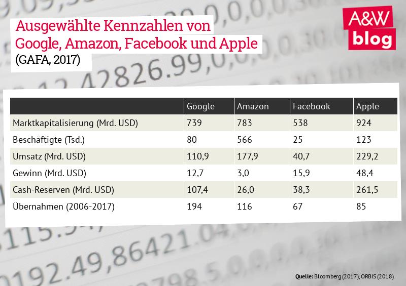 Ausgewählte Kennzahlen von Google, Amazon, Facebook und Apple