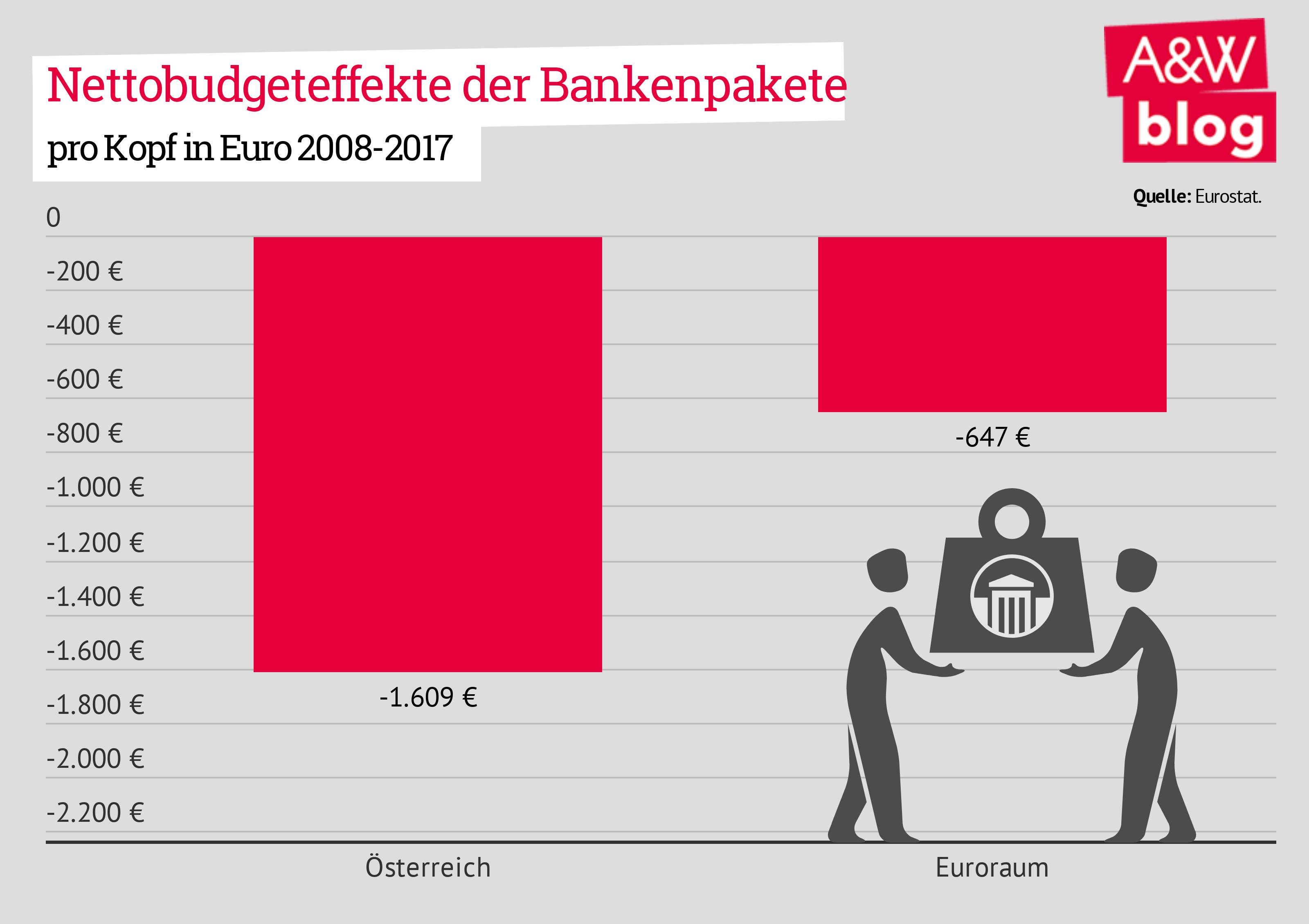 Nettobudgeteffekte der Bankenpakete