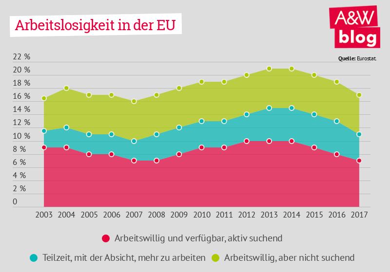 Arbeitslosigkeit in der EU