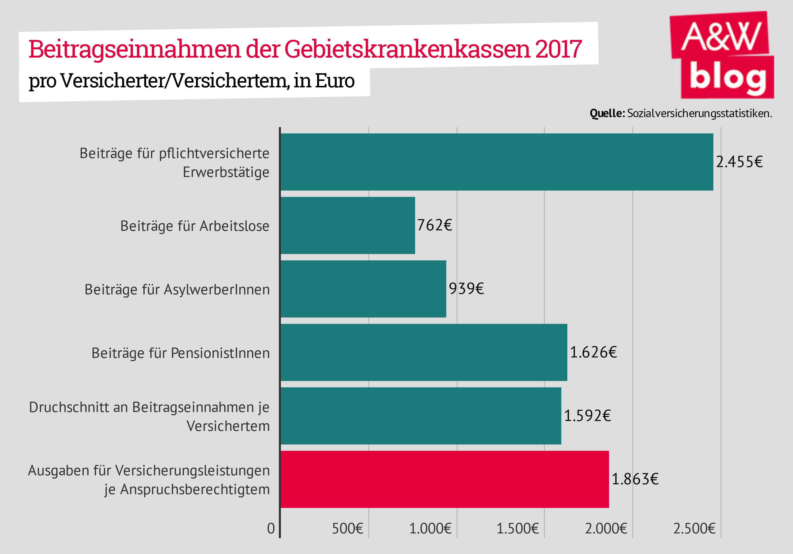 Beitragseinnahmen der Gebietskrankenkassen 2017