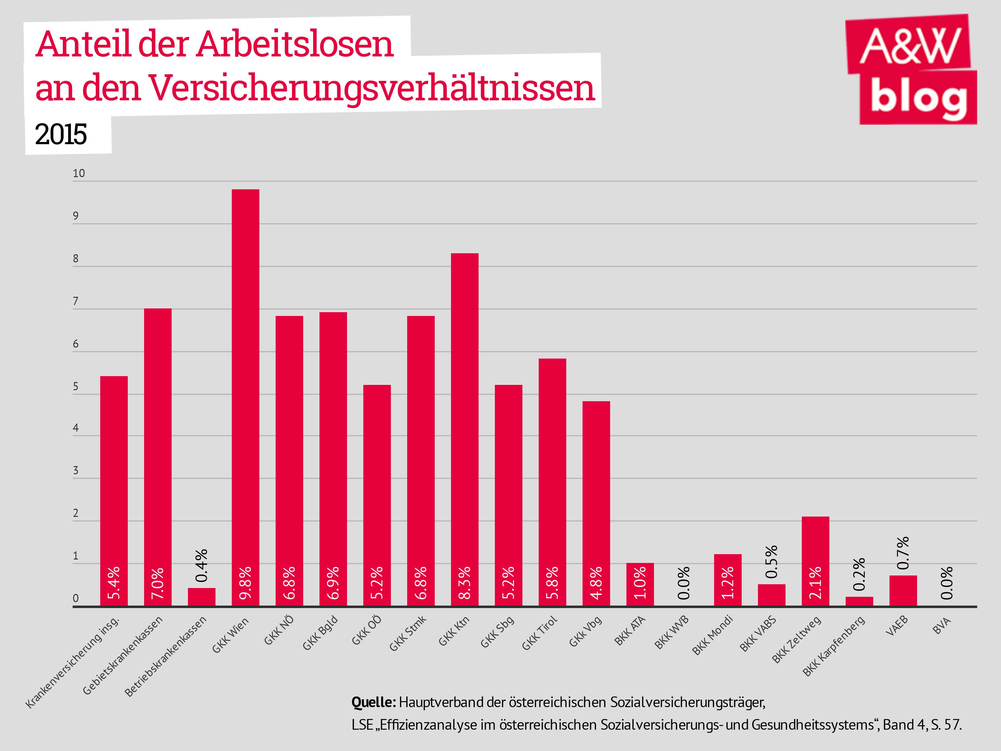 Anteil der Arbeitslosen an den Versicherungsverhältnisen 2015