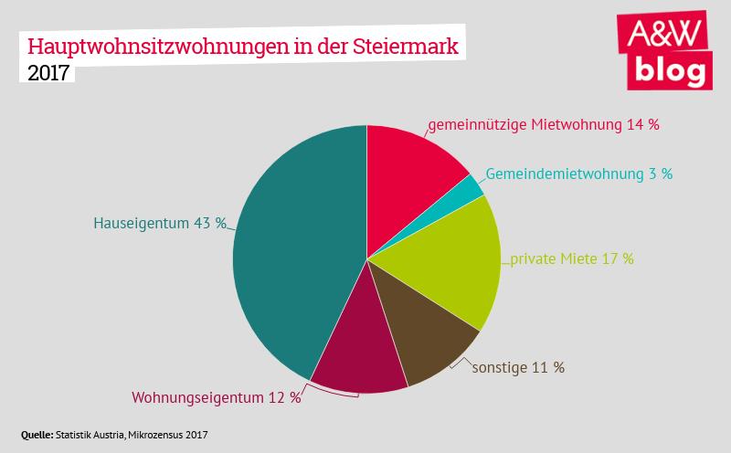 Hauptwohnsitzwohnungen in der Steiermark