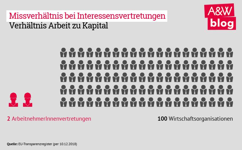 Interessensvertretung Arbeit vs Kapital