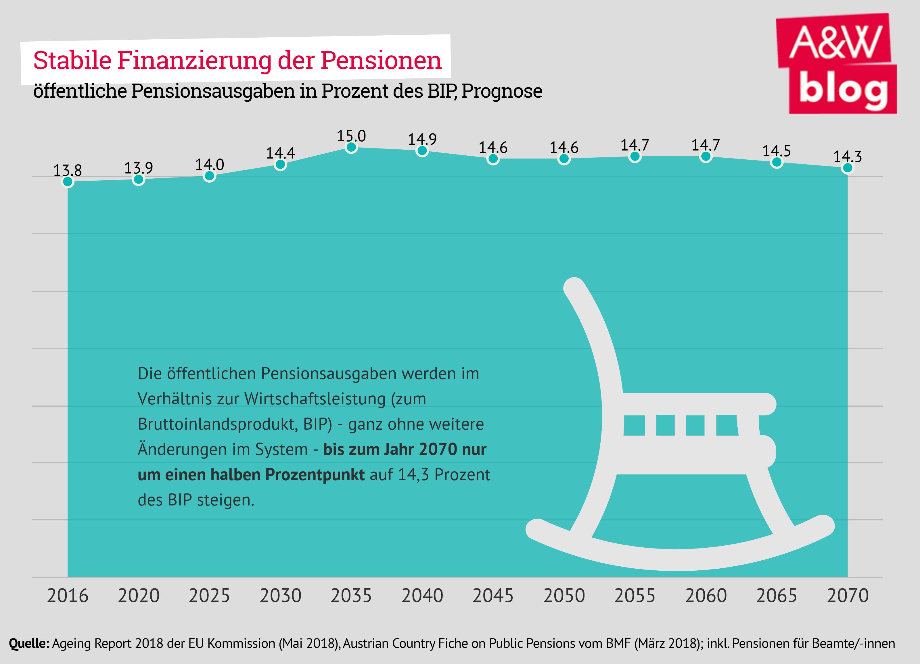 StabileFinanzierung der Pensionen