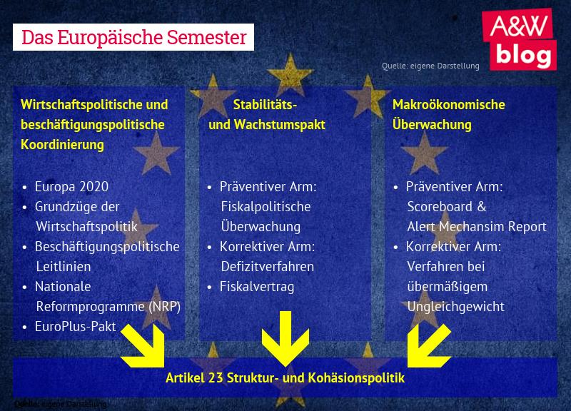 Das europäische Semester