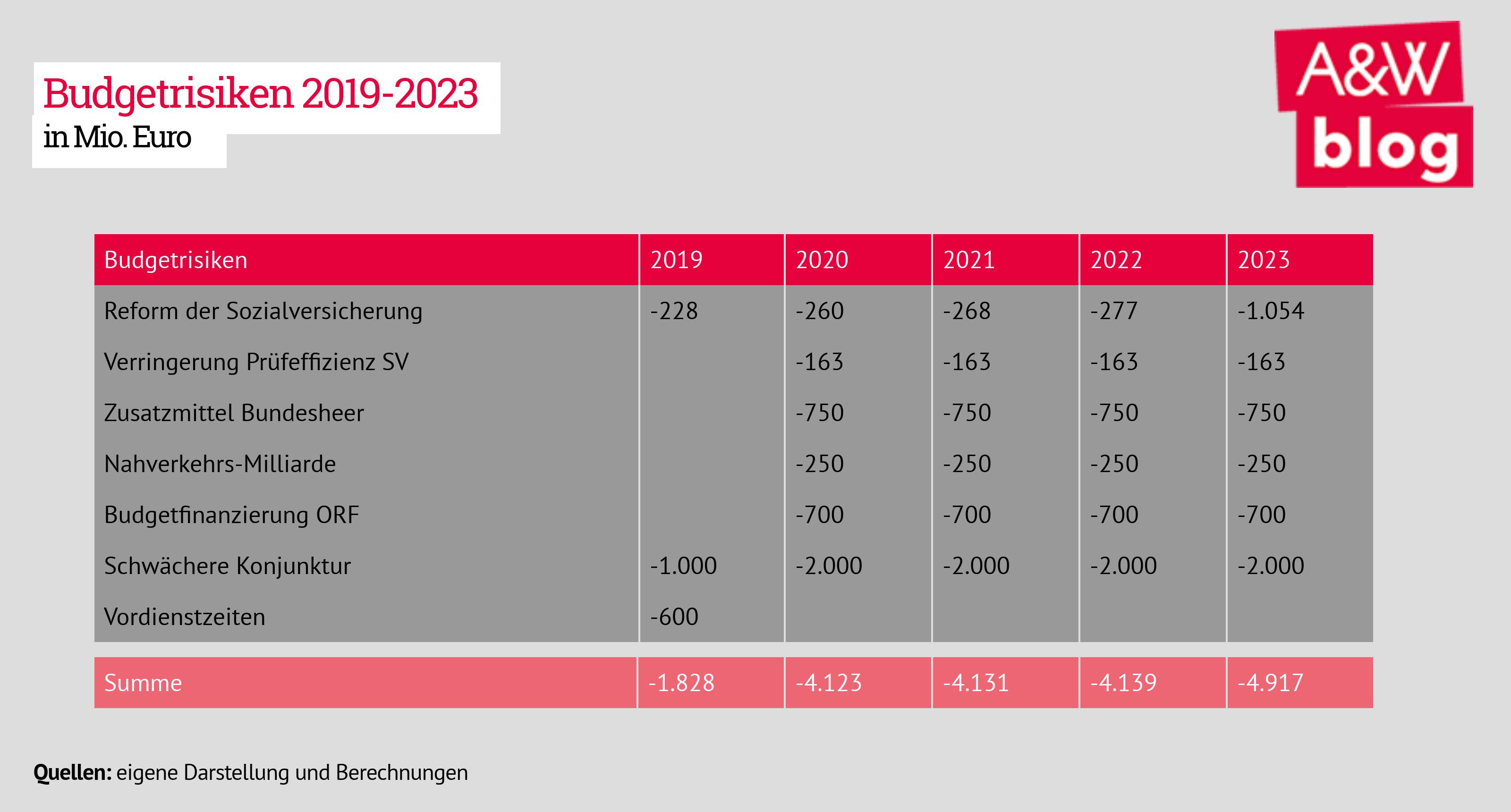 Budgetrisiken 2019-2023