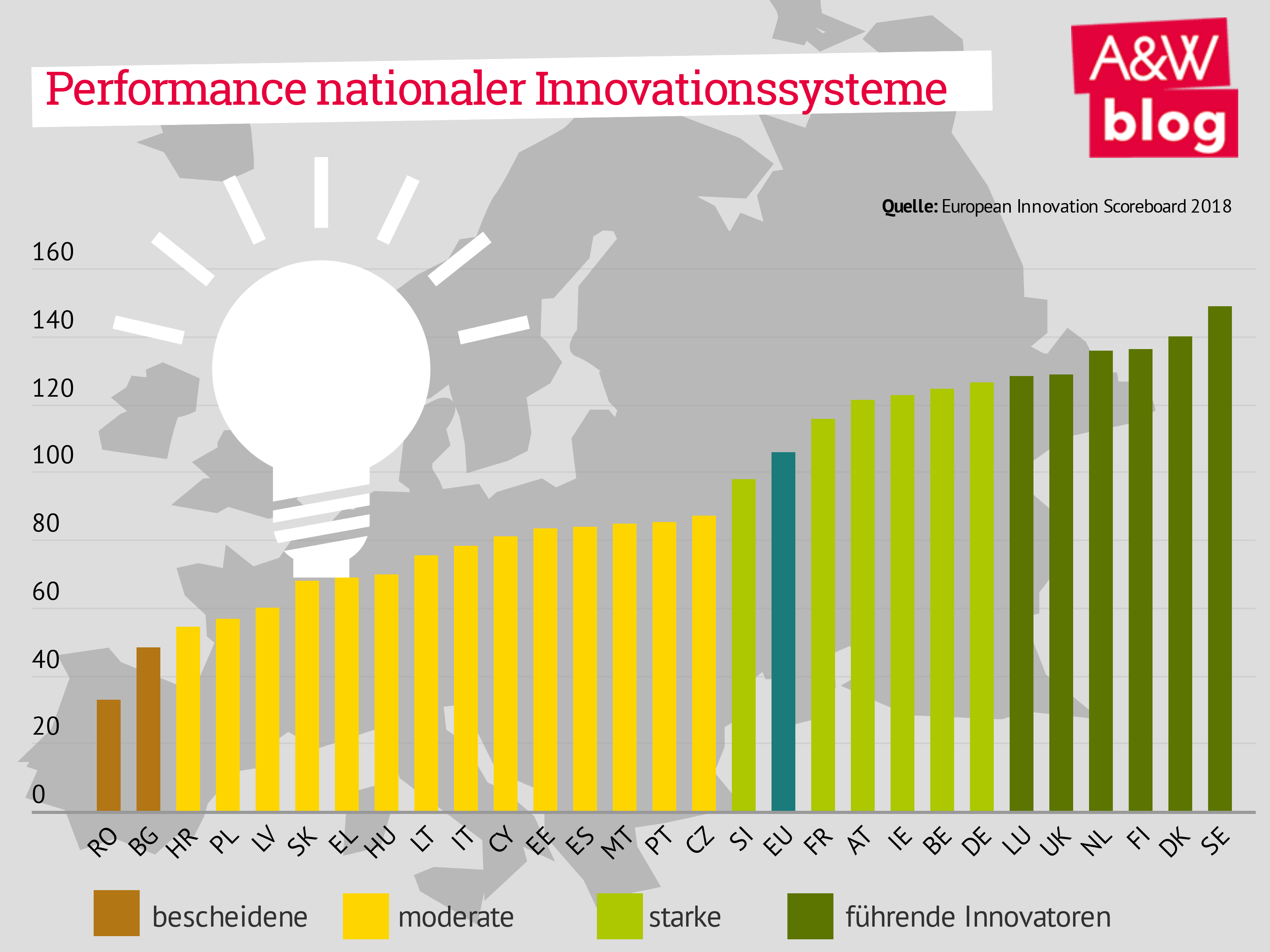 Performance inationaler Innovationssysteme