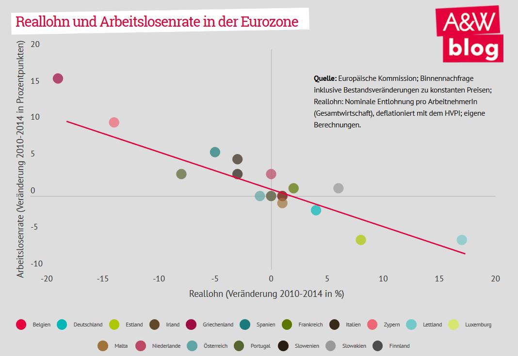 Reallohn und Arbeitslosenrate in der Eurozone