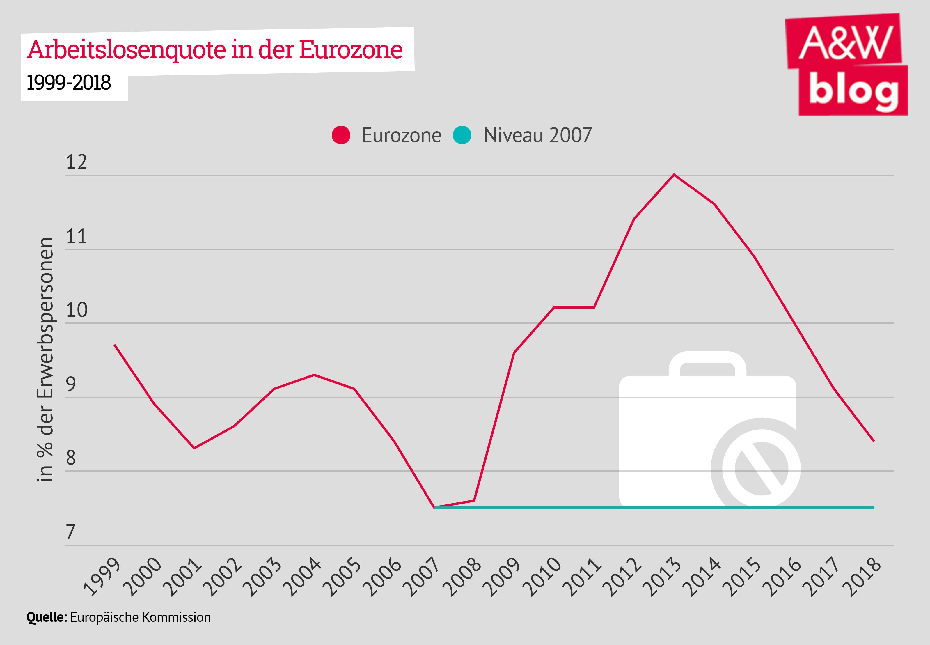 Arbeitslosenquote Eurozone
