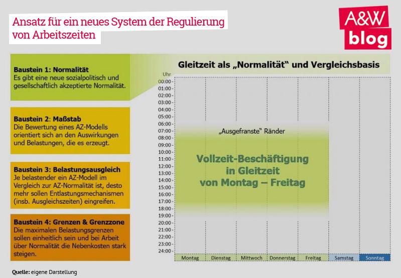 Ansatz für ein neues System der Regulierung von Arbeitszeiten