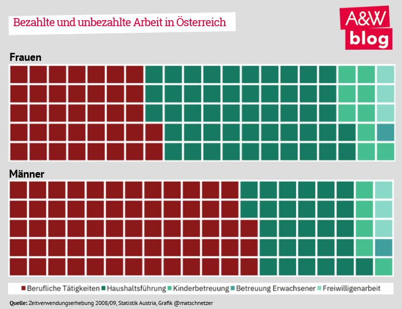 Bezahlte und unbezahlte Arbeit in Österreich