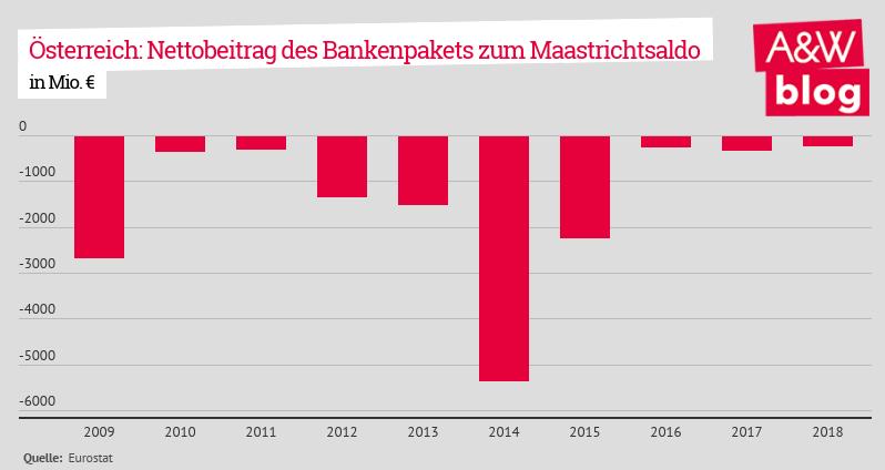 Nettobeitrag des Bankenpakets zum Maastrichtsaldo