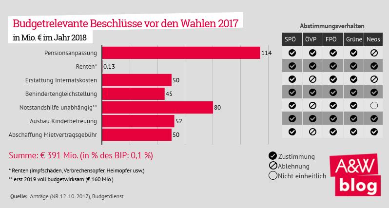 Budgetrelevante Beschlüsse vor den Wahlen 2017