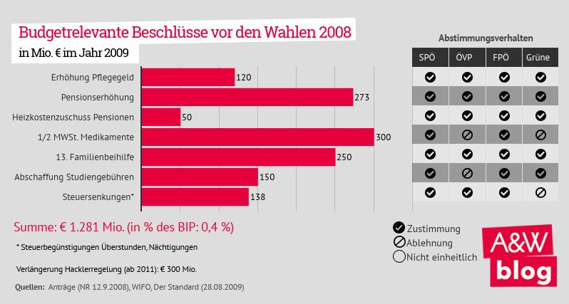 Budgetrelevante Beschlüsse vor den Wahlen 2008
