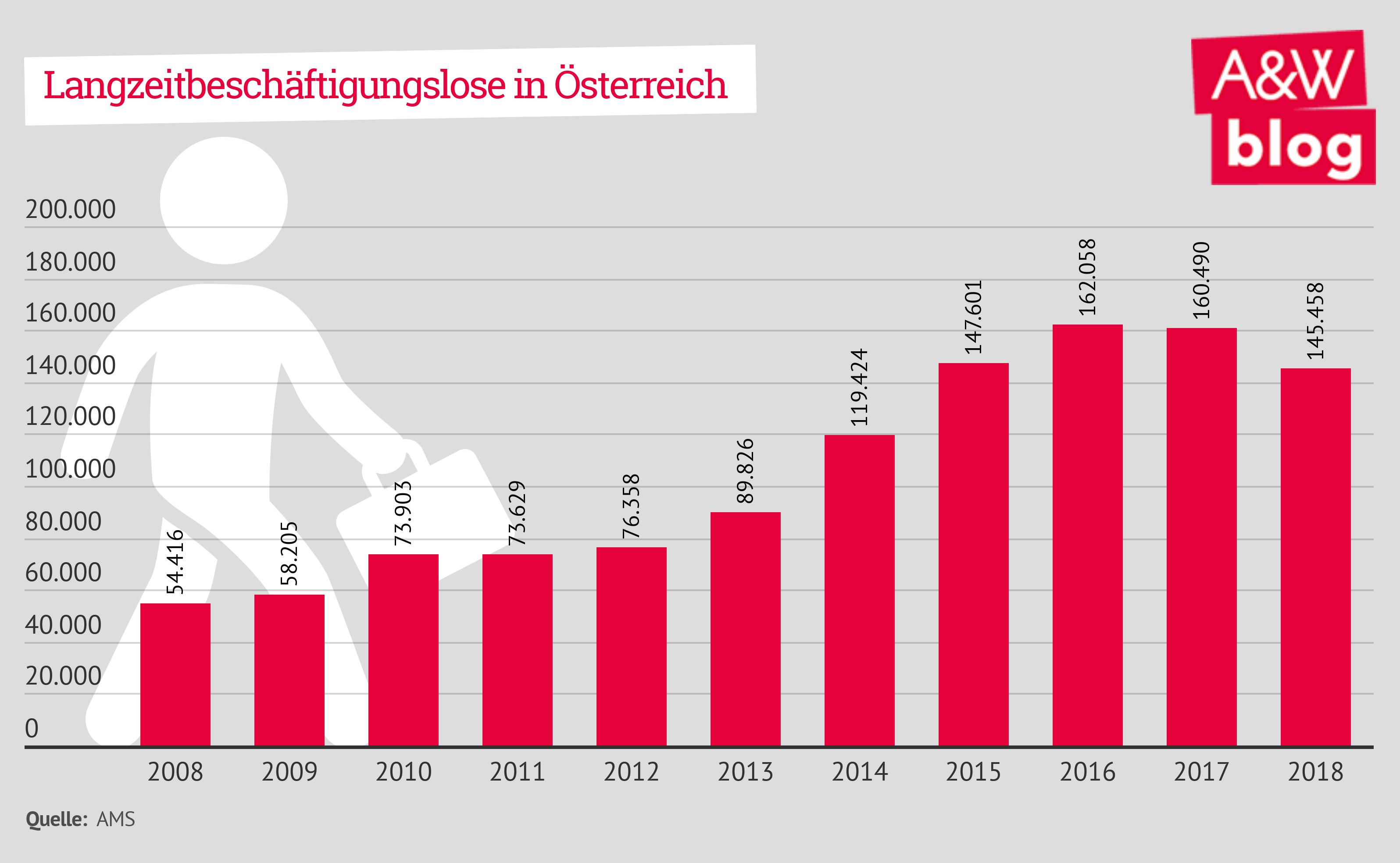 Langzeitbeschäftigungslose in Österreich