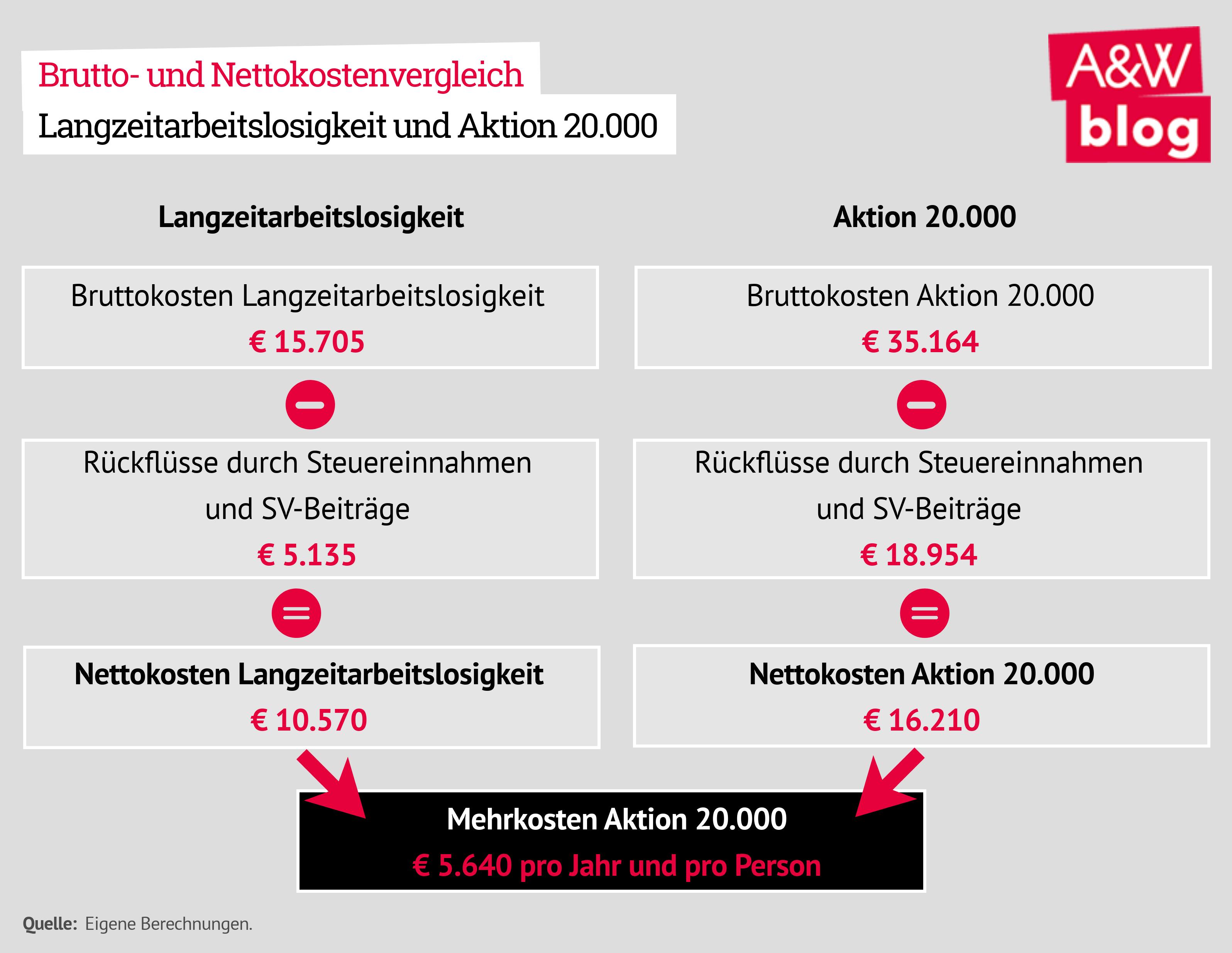 Brutto- und Nettokostenvergleich Langzeitarbeitslosigkeit und Aktion 20.000