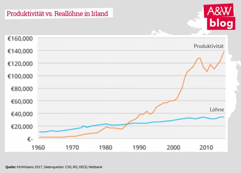 Produktivität vs. Reallöhne in Irland