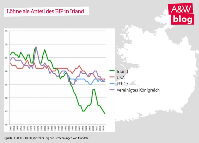 Löhne als Anteil des BIP in Irland
