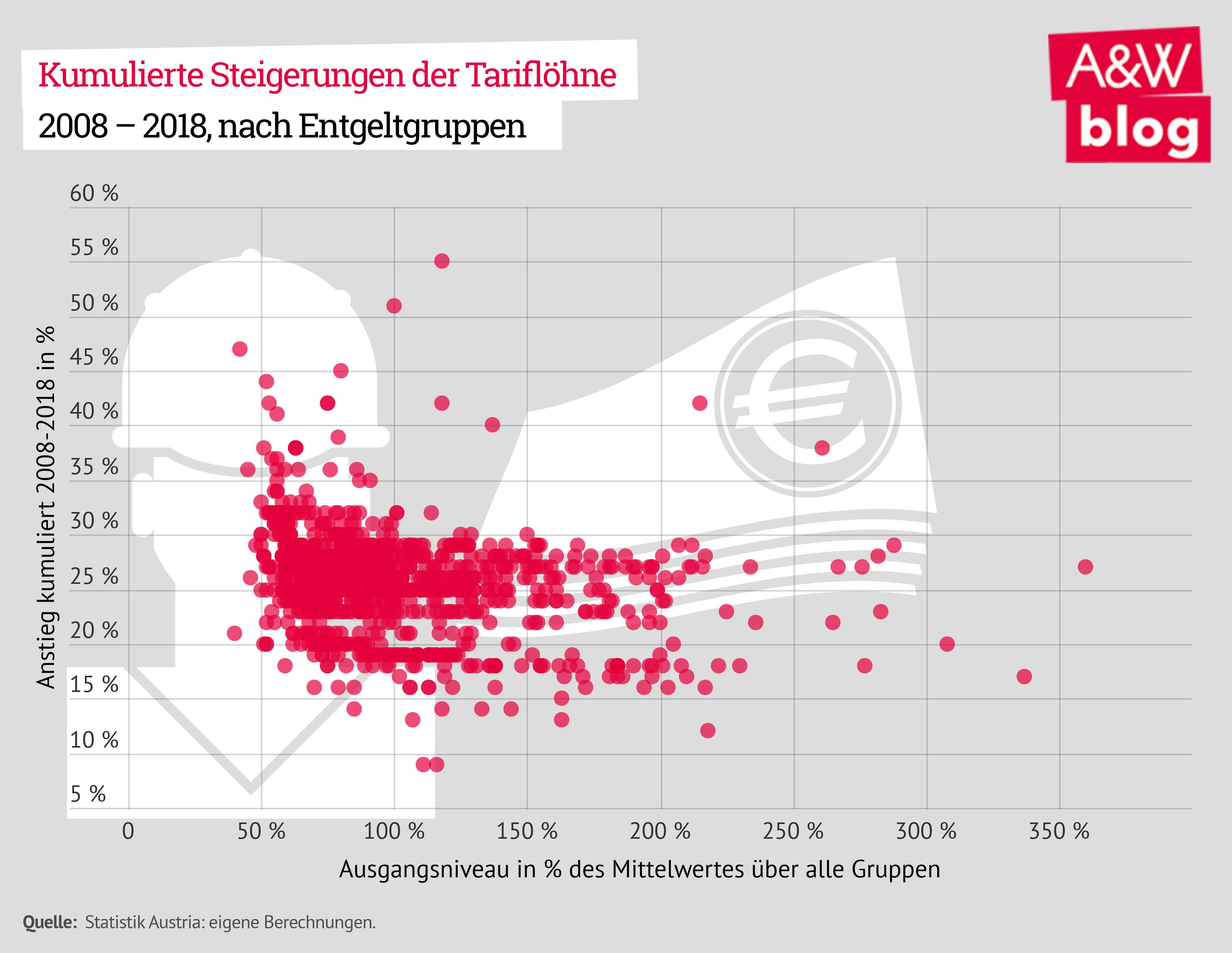 Kumulierte Steigerungen der Tariflöhne 2008 – 2018