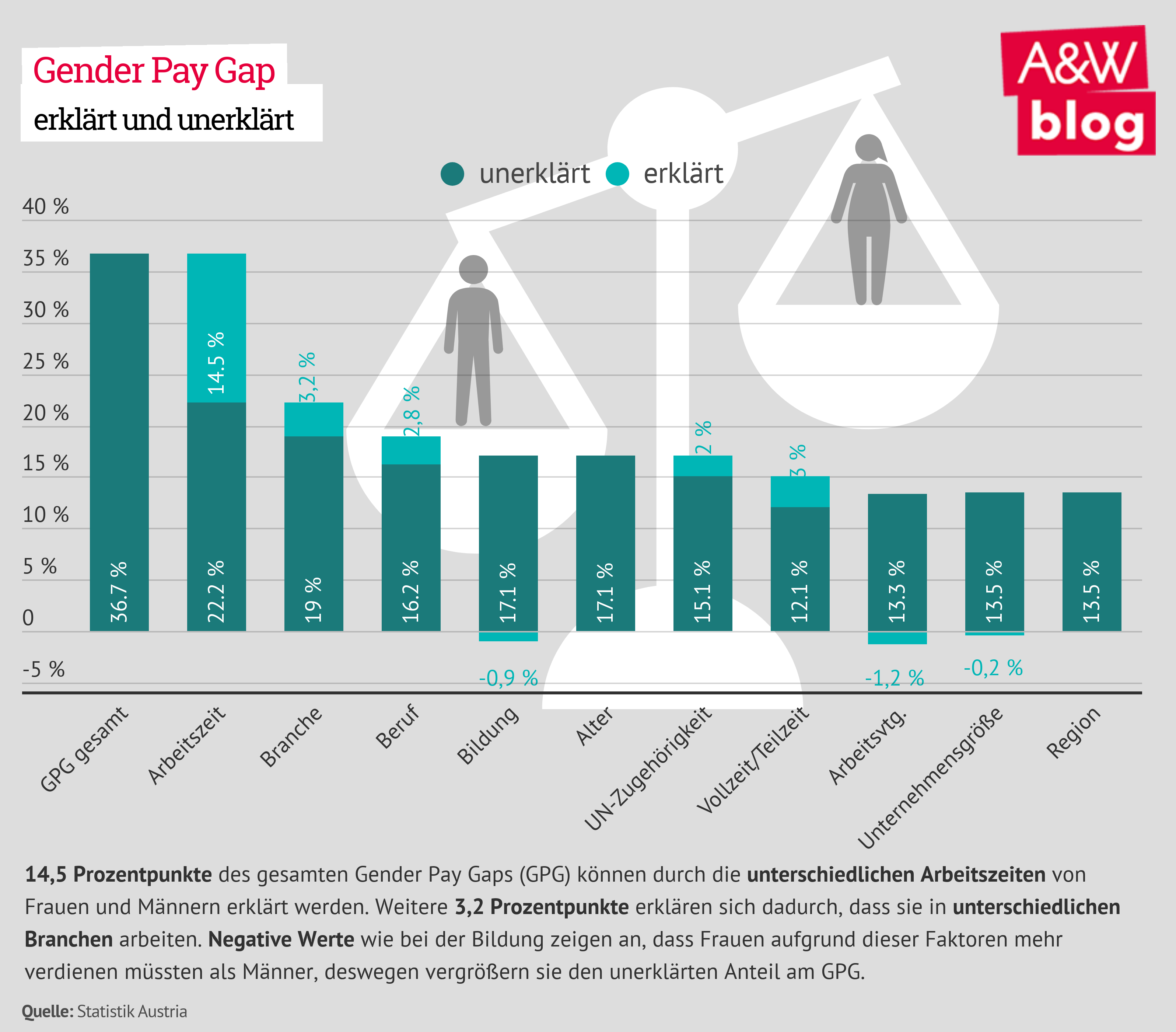 Gender Pay Gap erklärt und unerklärt