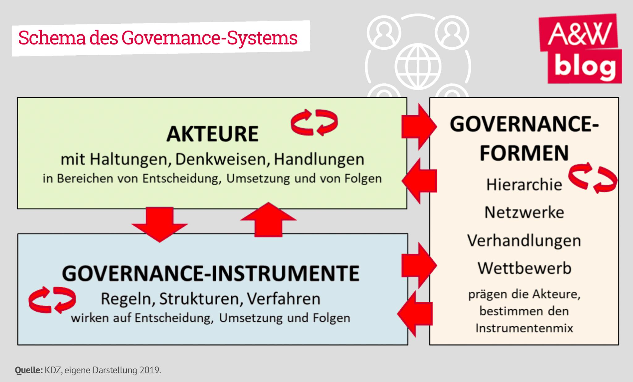 Schema des Governance-Systems