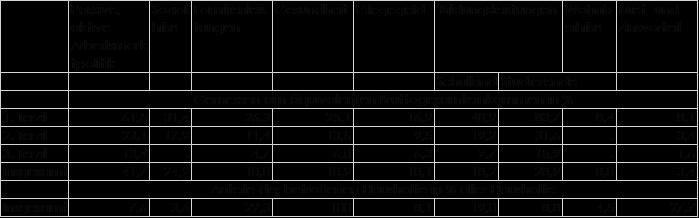 Bedeutung der äquivalenten öffentlichen Geld- und Sachleistungen für die betroffenen Haushalte nach äquivalenten Bruttogesamteinkommen aller Haushalte