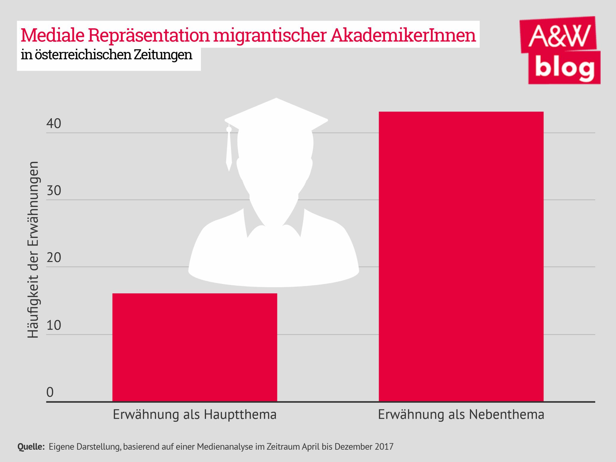 Die mediale Repräsentation von migrantischen AkademikerInnen in österreichischen Zeitungen