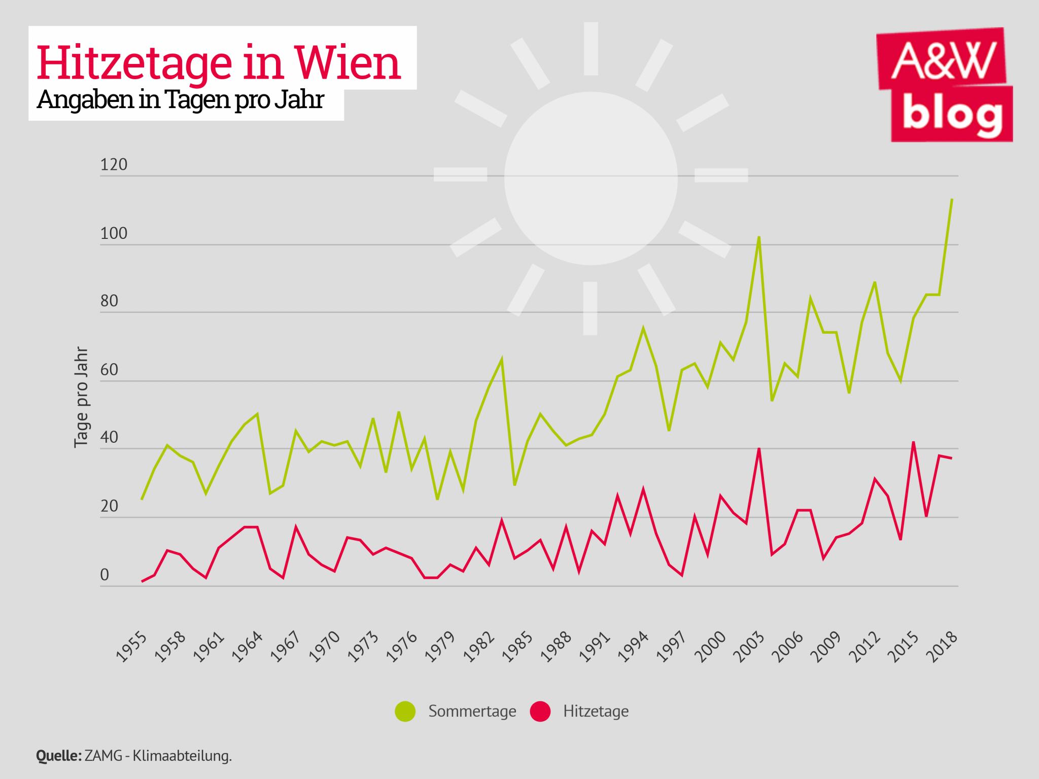 Hitzetage in Wien