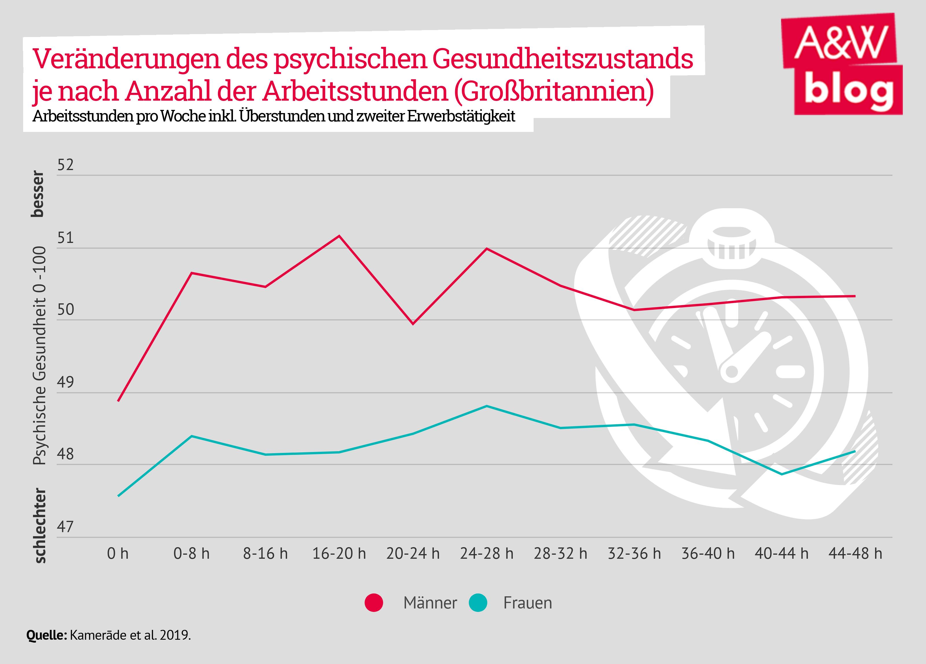 Veränderung des psychischen Gesundheitszustands je nach Anzahl der Arbeitsstunden