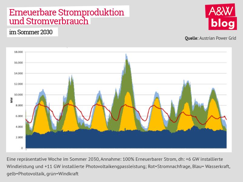 Erneuerbare Stromproduktion und Stromverbrauch im Sommer 2030