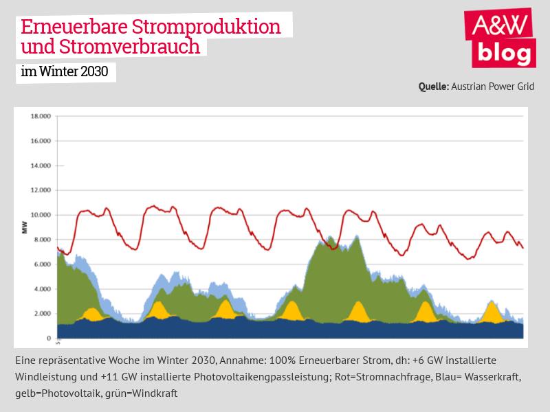 Erneuerbare Stromproduktion und Stromverbrauch im Winter 2030