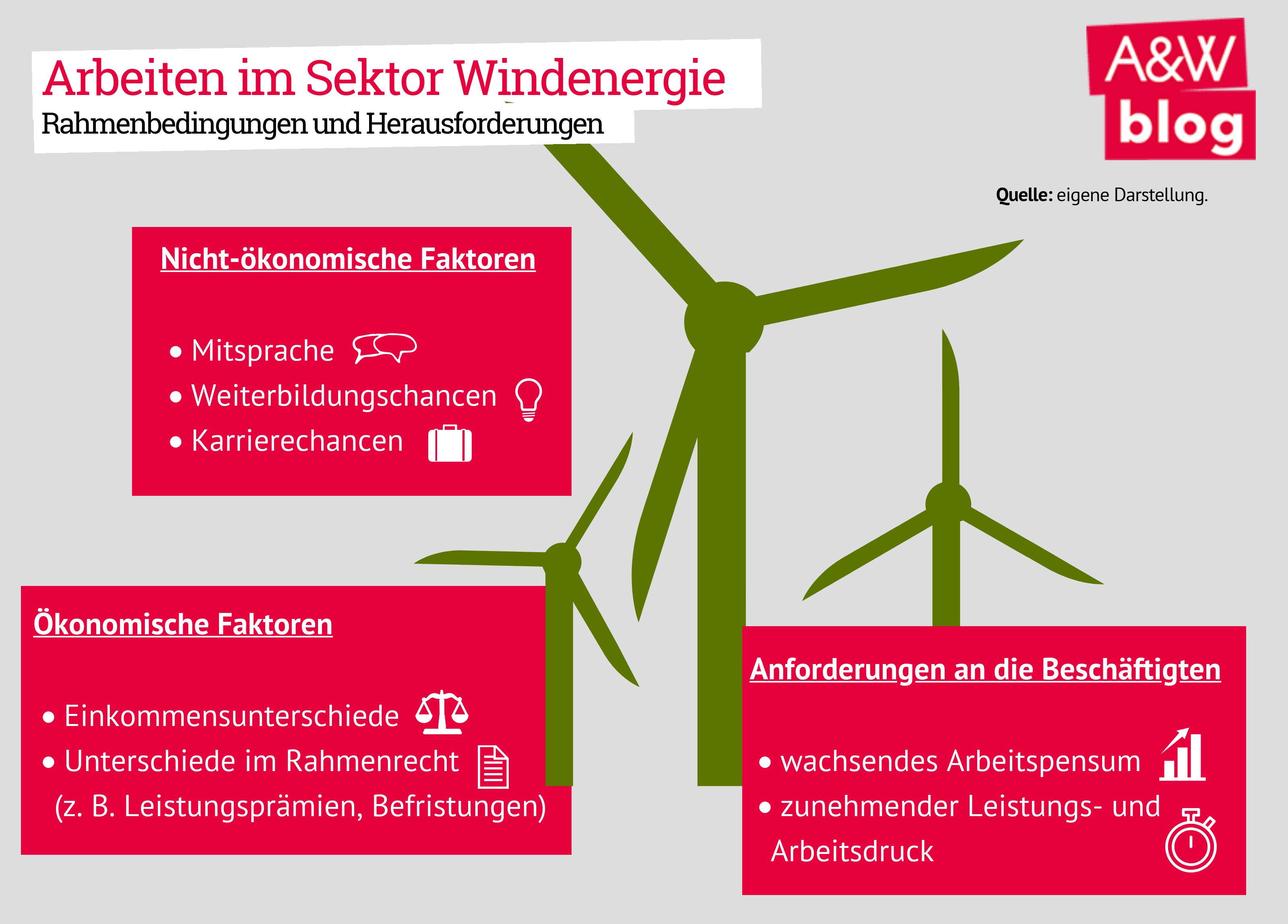 Arbeit im Sektor Windenergie