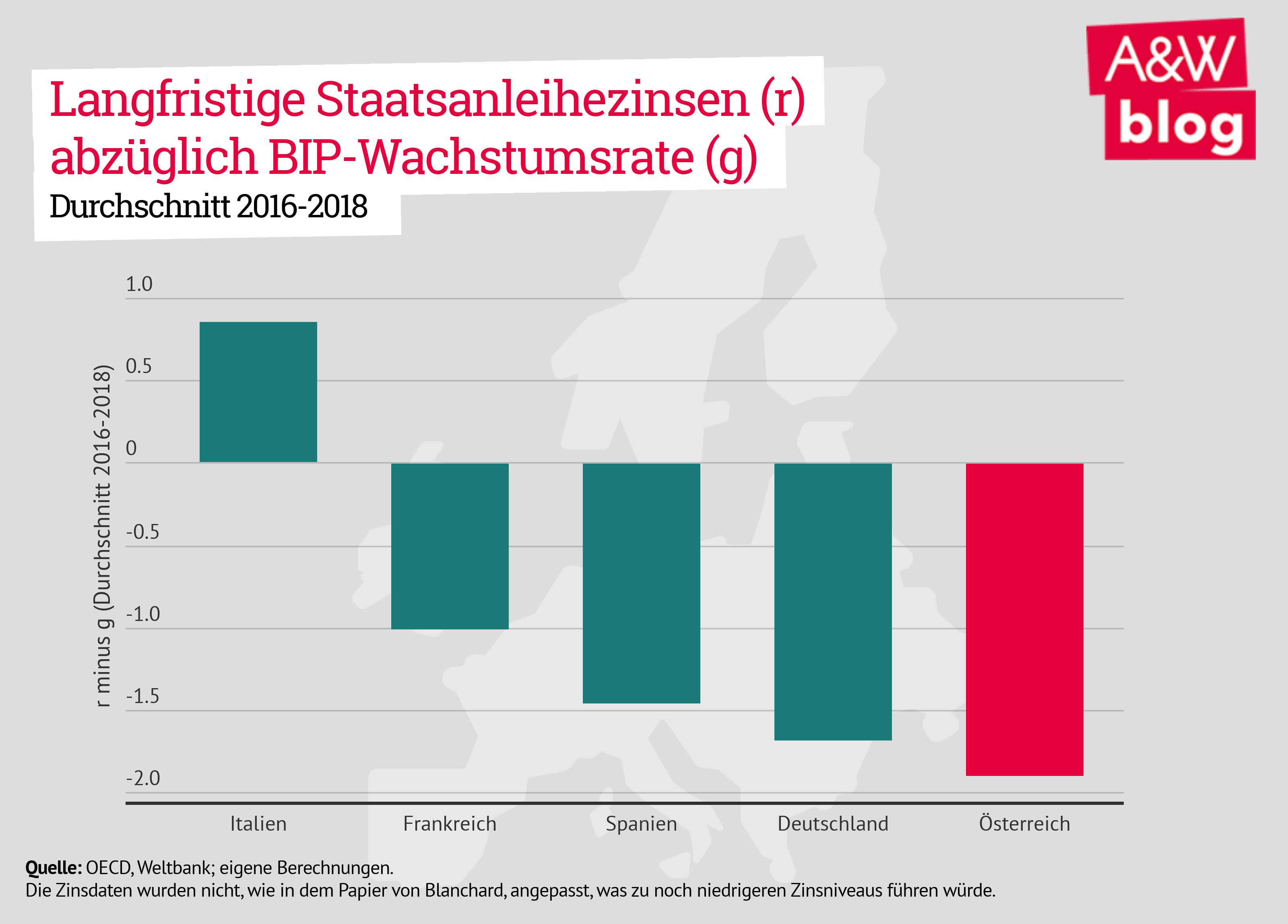 Langfristige Staatsanleihezinsen (r) abzüglich BIP-Wachstumsrate (g). Durchschnitt 2016-2018