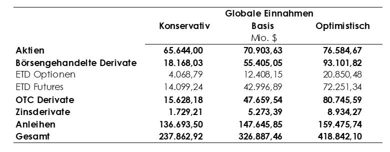 Globale Einnahmen