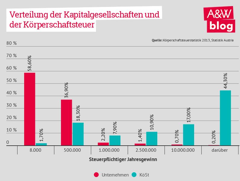 Verteilung der Kapitalgesellschaften und der Körperschaftssteuer