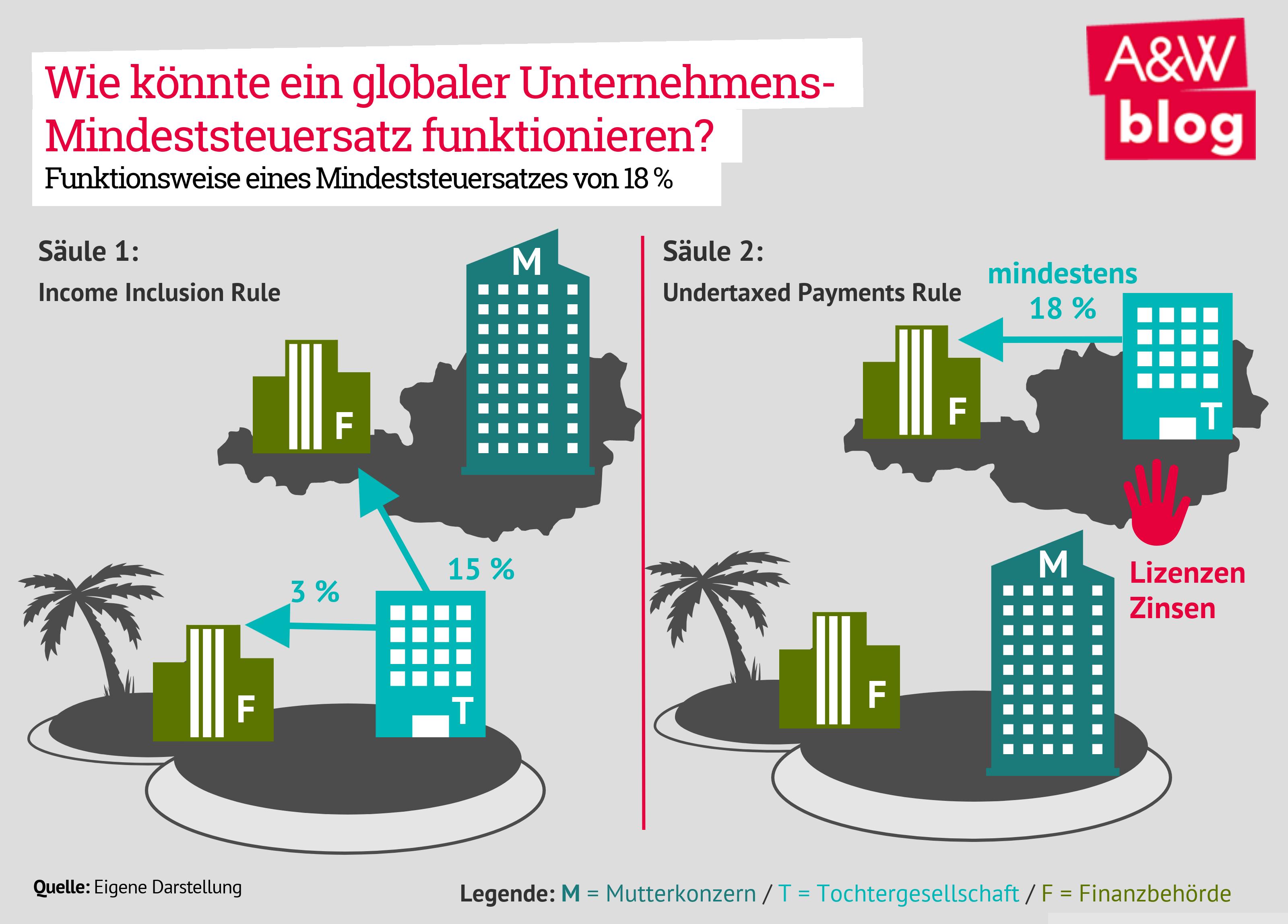 Wie könnte ein globaler Unternehmens-Mindeststeuersatz funktionieren?