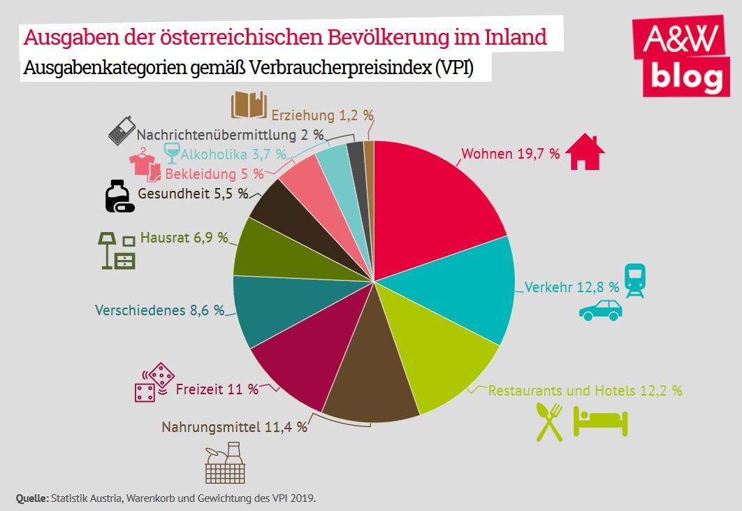 Ausgaben der österreichischen Bevölkerung im Inland