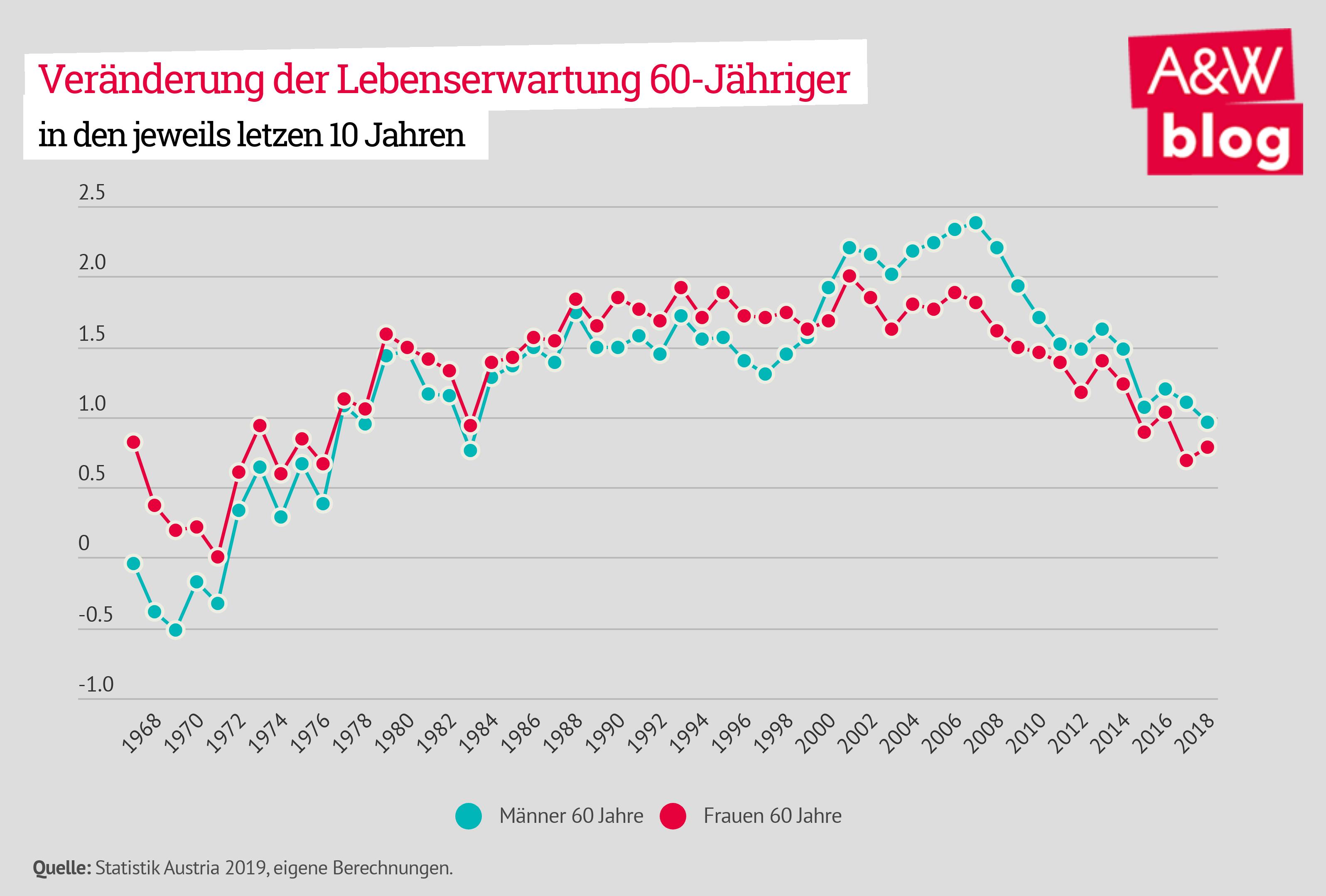 Veränderung der Lebenserwartung 60-Jähriger
