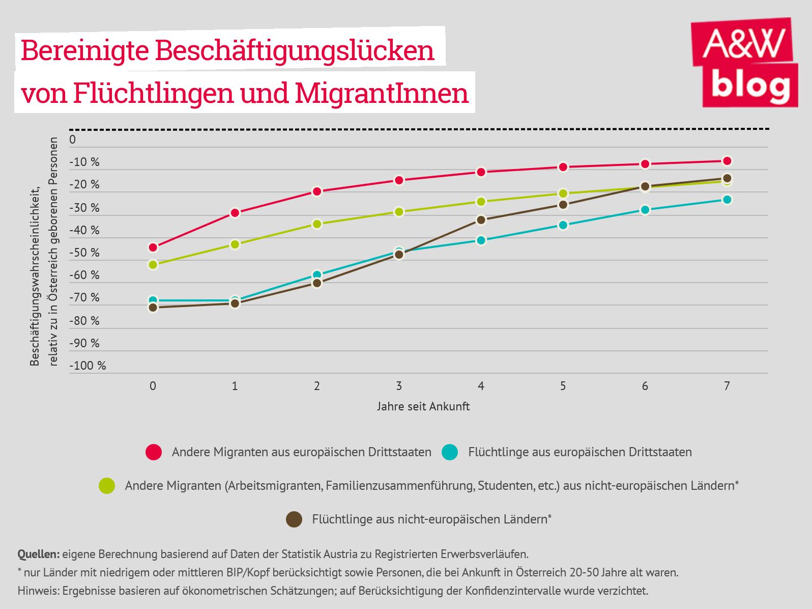 Bereinigte Beschäftigungslücken von Flüchtlingen und MigrantInnen