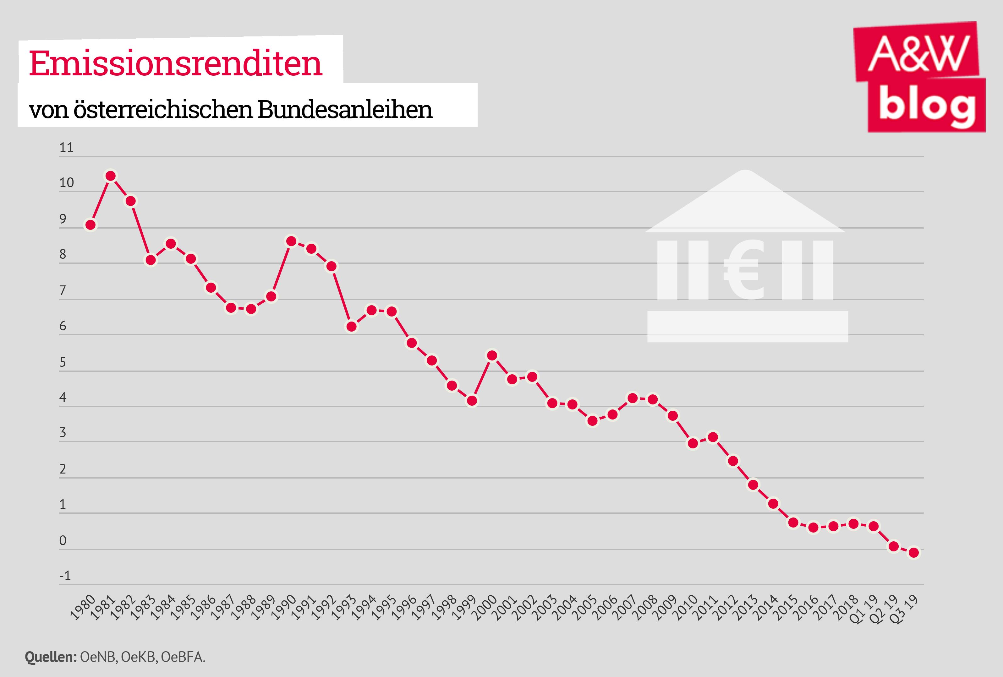 Emissionsrenditen von österreichischen Bundesanleihen