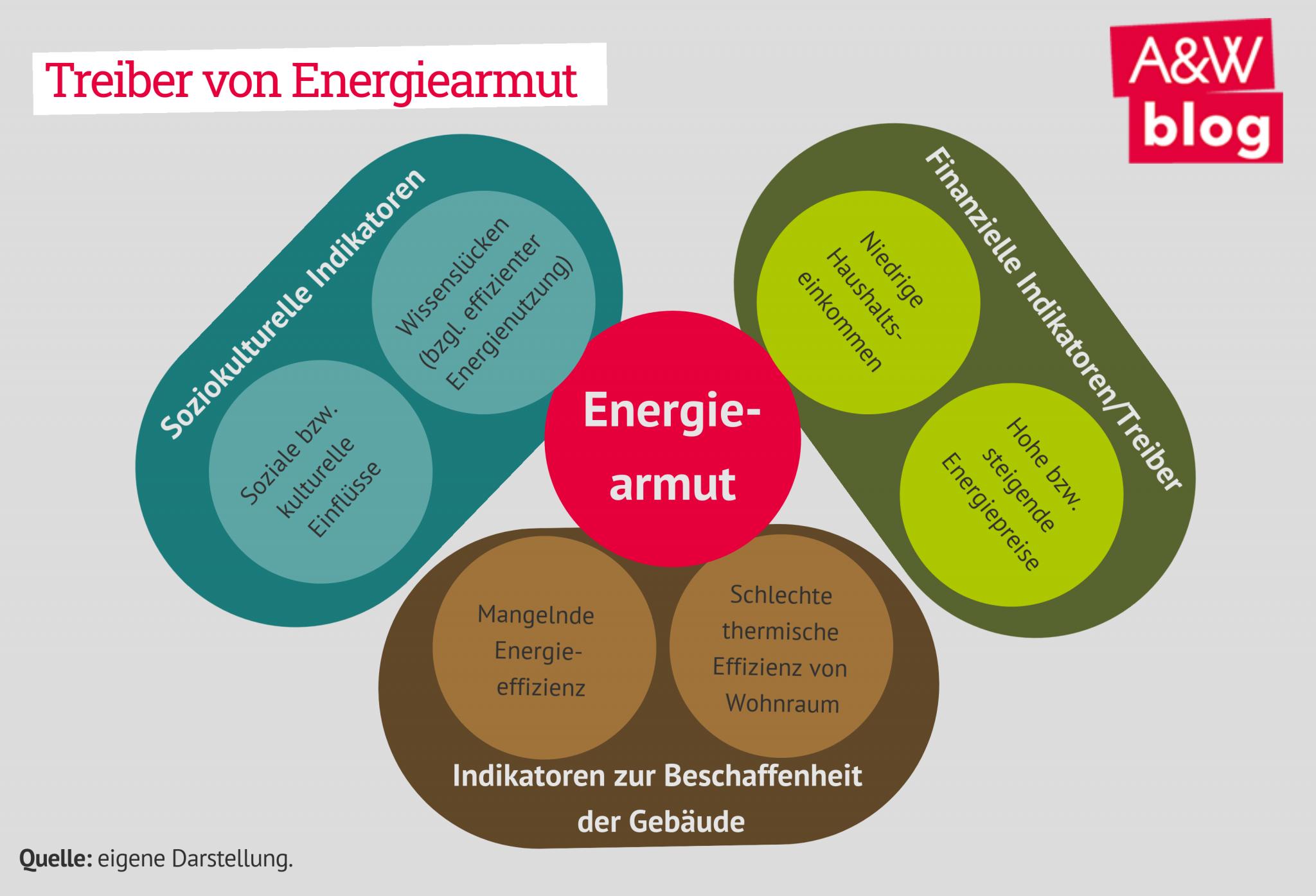 Treiber von Energiearmut