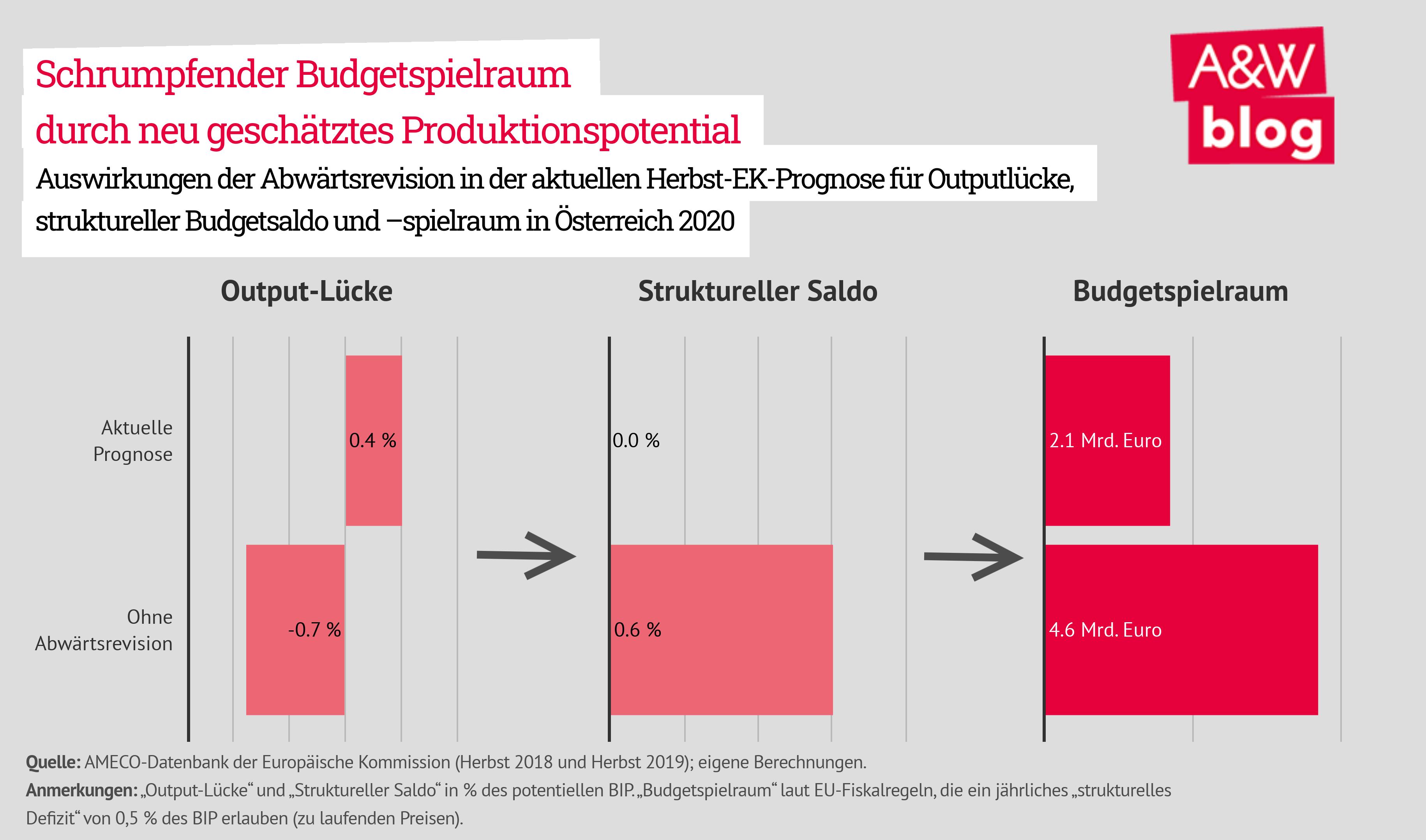 Schrumpfender Budgetspielraum durch neu geschätztes Produktionspotential