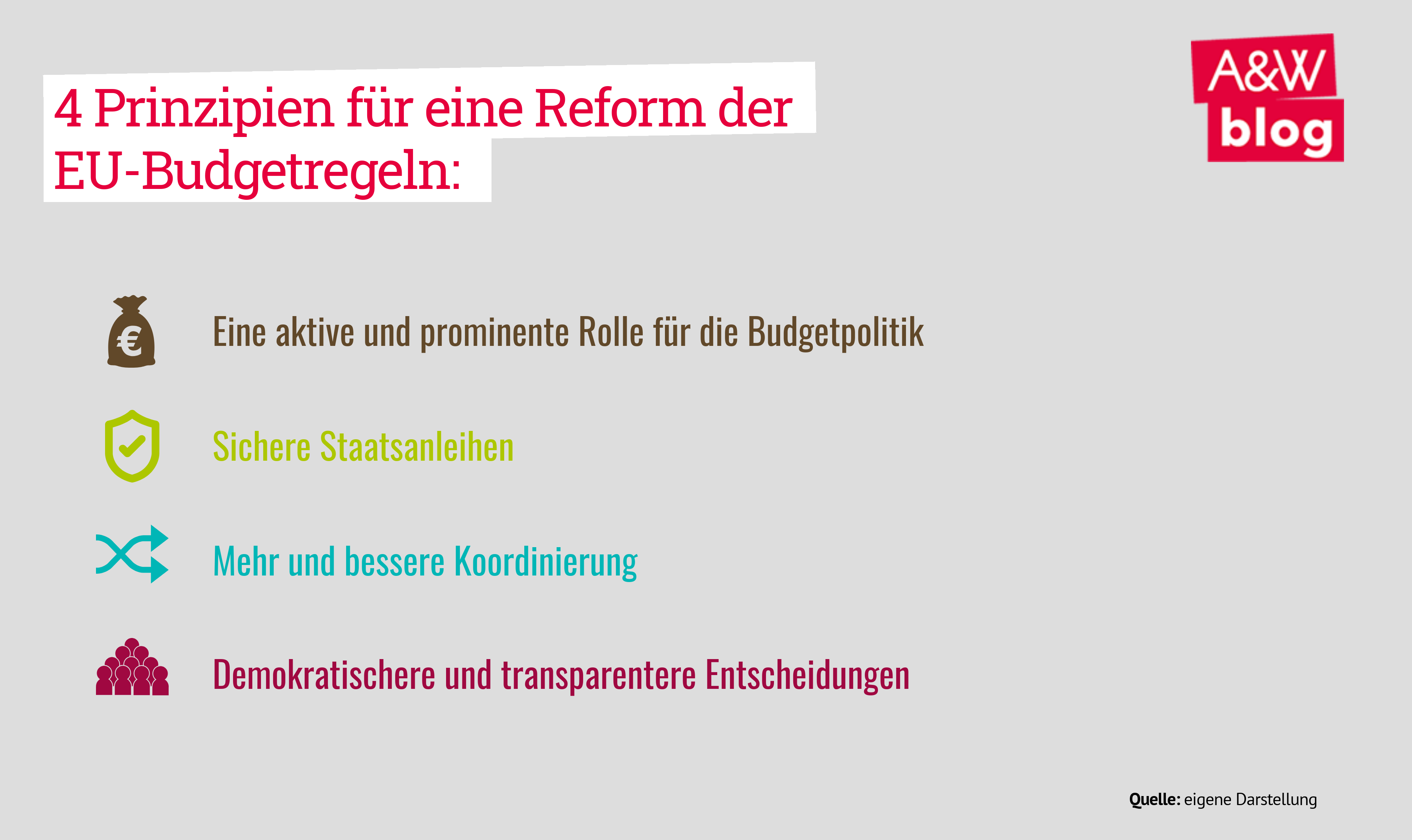 EU-Budgetregeln