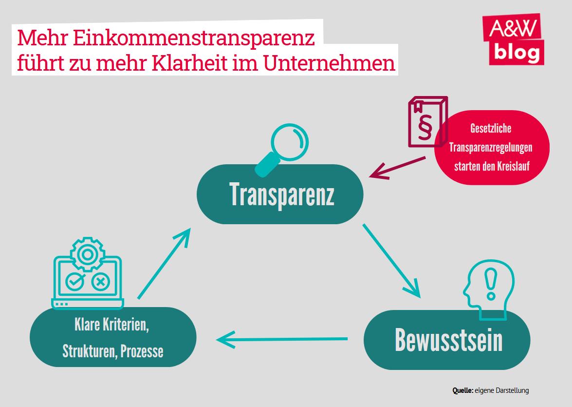 Mehr EInkommenstransparenz