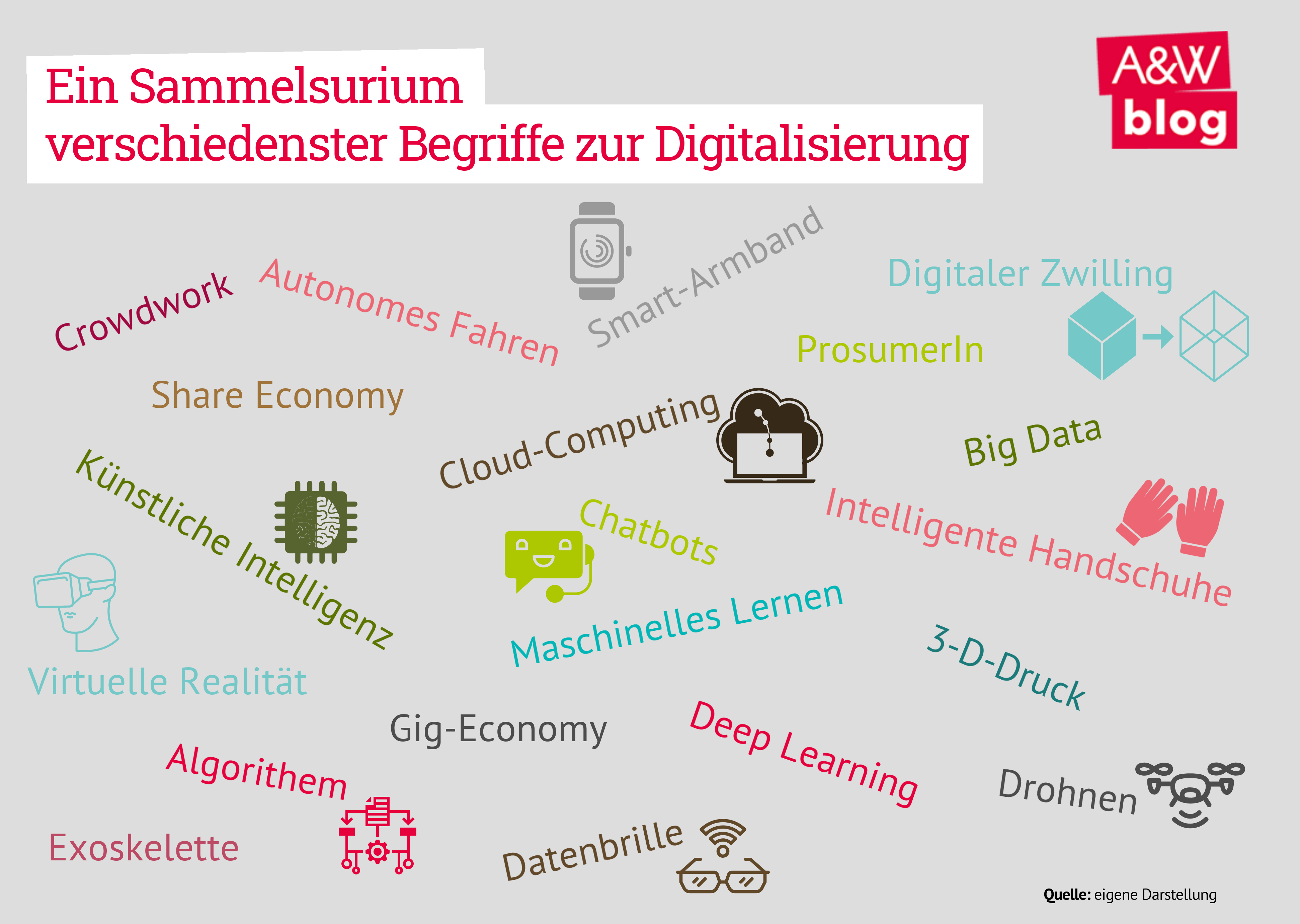 Begriffe Digitalisierung